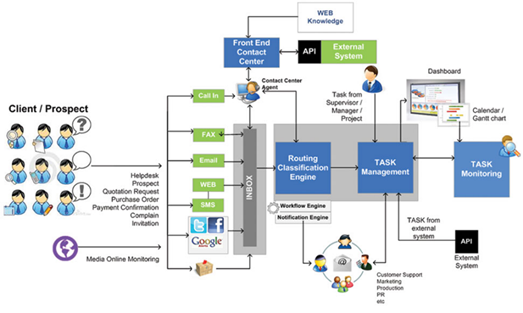 Gemilang Multi Channel Contact Center Architecture.png